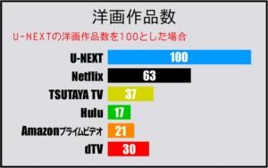 洋画ジャンルの動画作品数比較表(2019年5月 GEM Partners調べ)