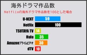 海外ドラマジャンルの動画作品数比較表(2019年5月 GEM Partners調べ)