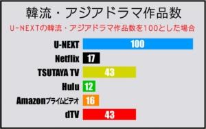 韓流・アジアドラマジャンルの動画作品数比較表(2019年5月 GEM Partners調べ)