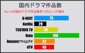 国内ドラマジャンルの動画作品数比較表(2019年5月 GEM Partners調べ)