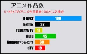 アニメジャンルの動画作品数比較表(2019年5月 GEM Partners調べ)